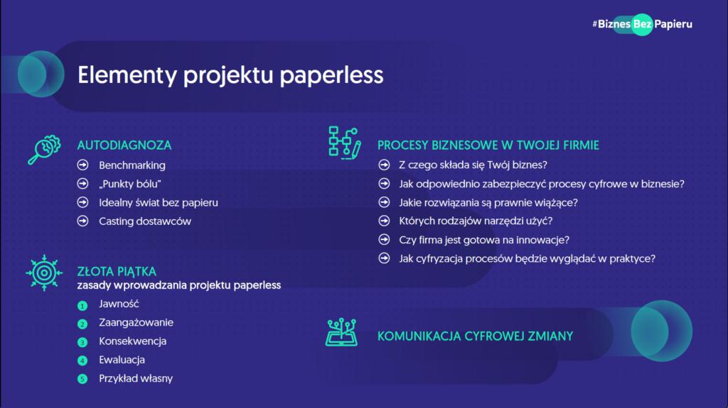 elementy projektu paperless - BiznesBezPapieru