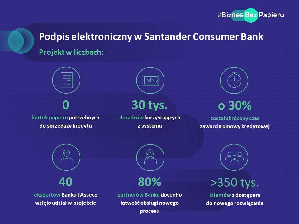 Podpis elektroniczny w Santander Consumer Bank - projekt w liczbach